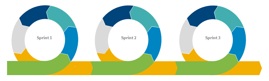 agile delivery proceeds in iterating sprints
