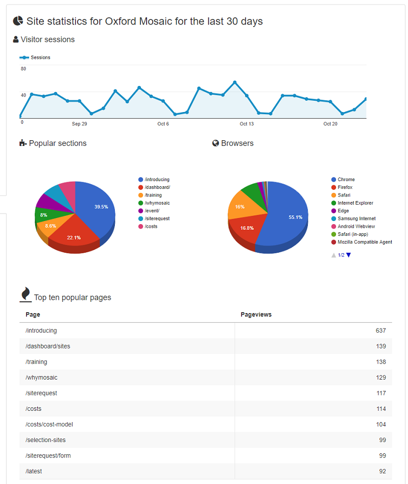 Site Statistics for the past 30 days