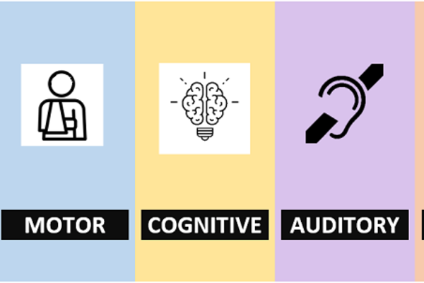 An illustration of the areas that digital accessibility addresses: visual, motor, cognitive, auditory and mental health